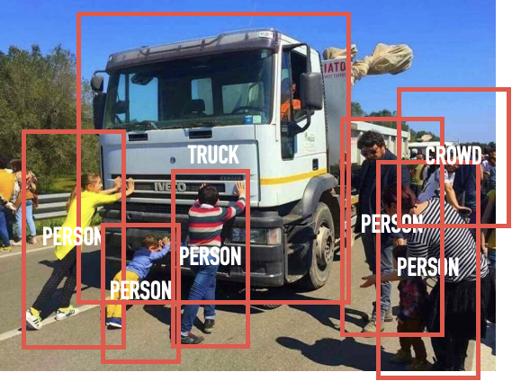 Image of a truck surrounded by people pushing back against it. The image is marked up with boxes with associated labels describing the various objects in the scene..